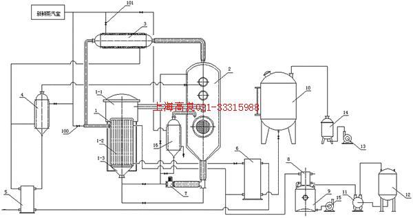 板式冷凝器8,冷凝器接收槽9,料液储罐10,水环式真空泵11,真空缓冲罐12