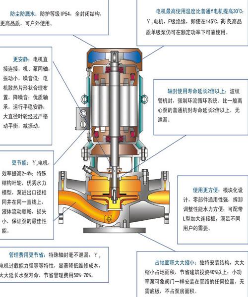 四,立式单级管道离心泵型号意义:     五,立式离心泵结构简图   1