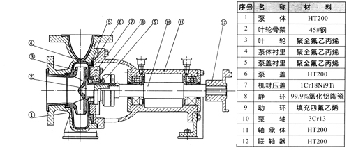 6mpa ihf型氟塑料离心泵结构图