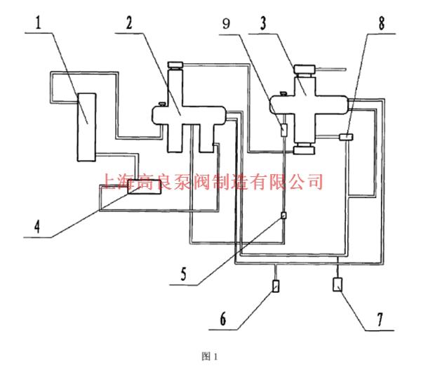 连接管依次连接电磁阀b和压力泵再与沉积筒上的补液口连通;液位控制器