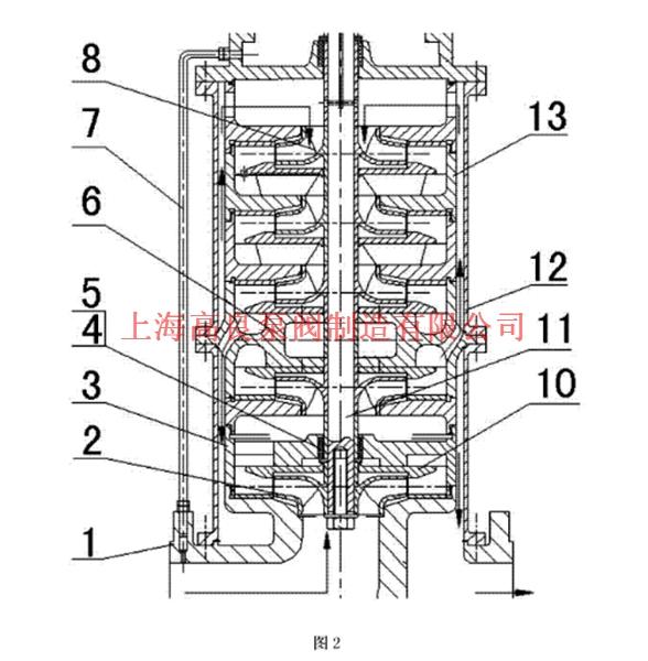 立式管道多级磁力泵包括驱动部分、过流部分,所述过流部分为立式结构,其特征在于,所述驱动部分包括外磁转子、隔离套、内磁转子、连接架、滚动轴承、驱动轴、轴承座,所述驱动轴通过滚动轴承固定在轴承座上,所述外磁转子固定在驱动轴上,所述隔离套与过流部分的上轴承段密封连接,所述内磁转子置于隔离套内部、且与过流部分的主轴固定连接。 所述过流部分的过渡段具有多个正向流道和多个反向流道,所述正向流道与反向流道的流道相互交叉、且在所述过渡段的周向交替排列,所述正向流道和反向流道的外部设有法兰盘与外筒体连接。 所述过流部分的下